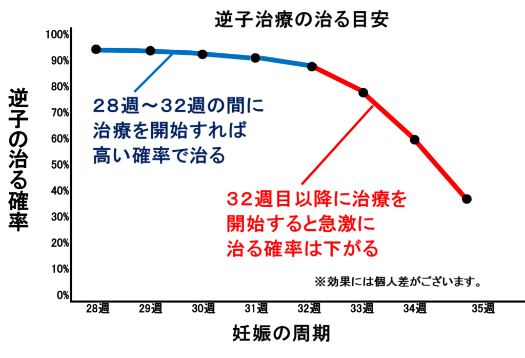%e9%80%86%e5%ad%90%e6%b2%bb%e3%82%8b%e7%9b%ae%e5%ae%891