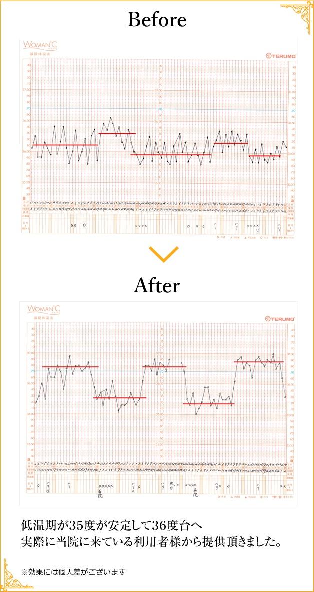 基礎体温の変化の比較
