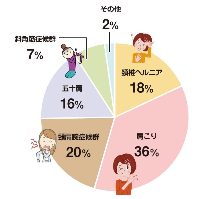 肩痛の割合:頸椎ヘルニア18%、肩こり36%、頚肩腕症候群20%、五十肩16%、斜角筋症候群7%、その他2%