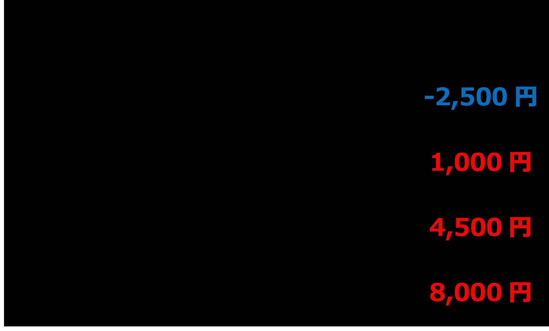 継続課金料金表